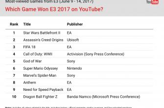 Какие игры выиграли E3 2017 по количеству просмотров на YouTube