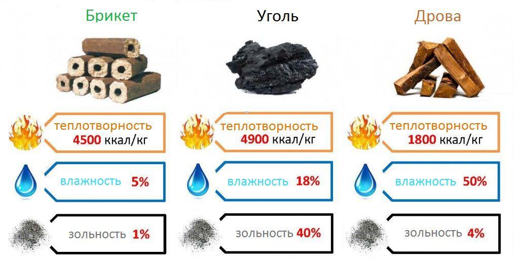 Реальная теплотворная способность природного газа - как проверить?