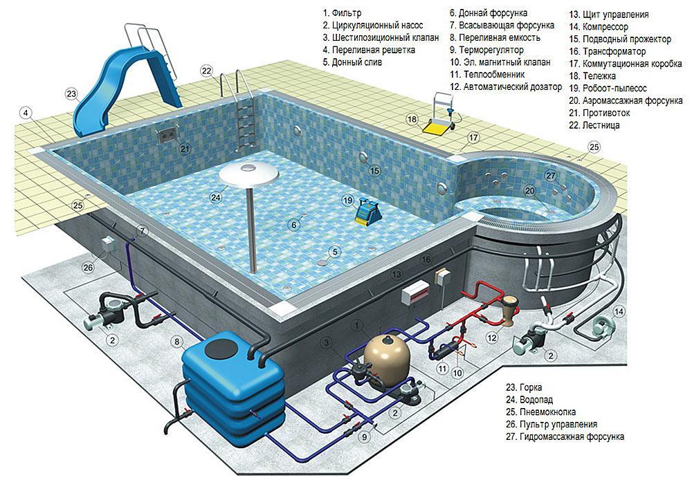 Уход за бассейном: полезные рекомендации